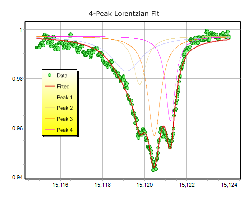 DataScene - A Data Graphing and Curve Fitting Software Package