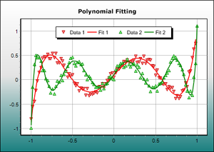 Nonlinear Regression with Polynomial Function