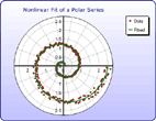 Nonlinear Fit of a Polar Series