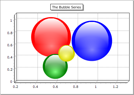 Enlarged 3D Bubble Chart