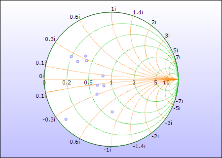 Smith Chart