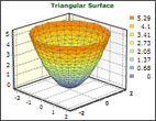 3D Triangular Surface graph