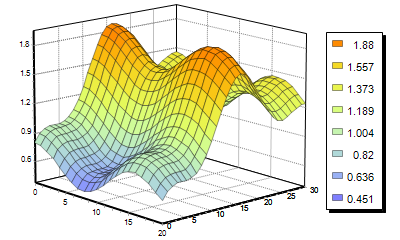 surface graph